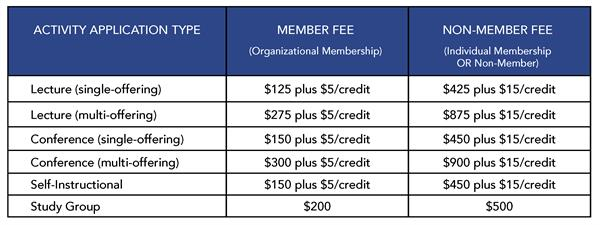 CME Management Application Fees Chart